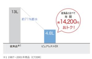 浜松市のトイレリフォーム情報|TOTOピュアレストQRのご紹介②
