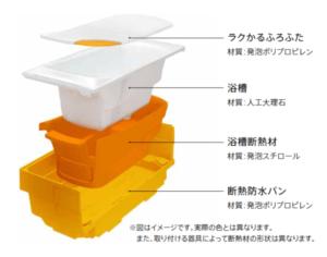 浜松市のお風呂リフォーム情報|TOTOシンラのご紹介②